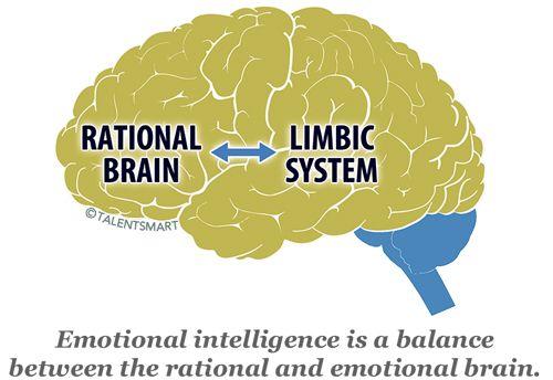 Perché c'è bisogno di maggiore intelligenza