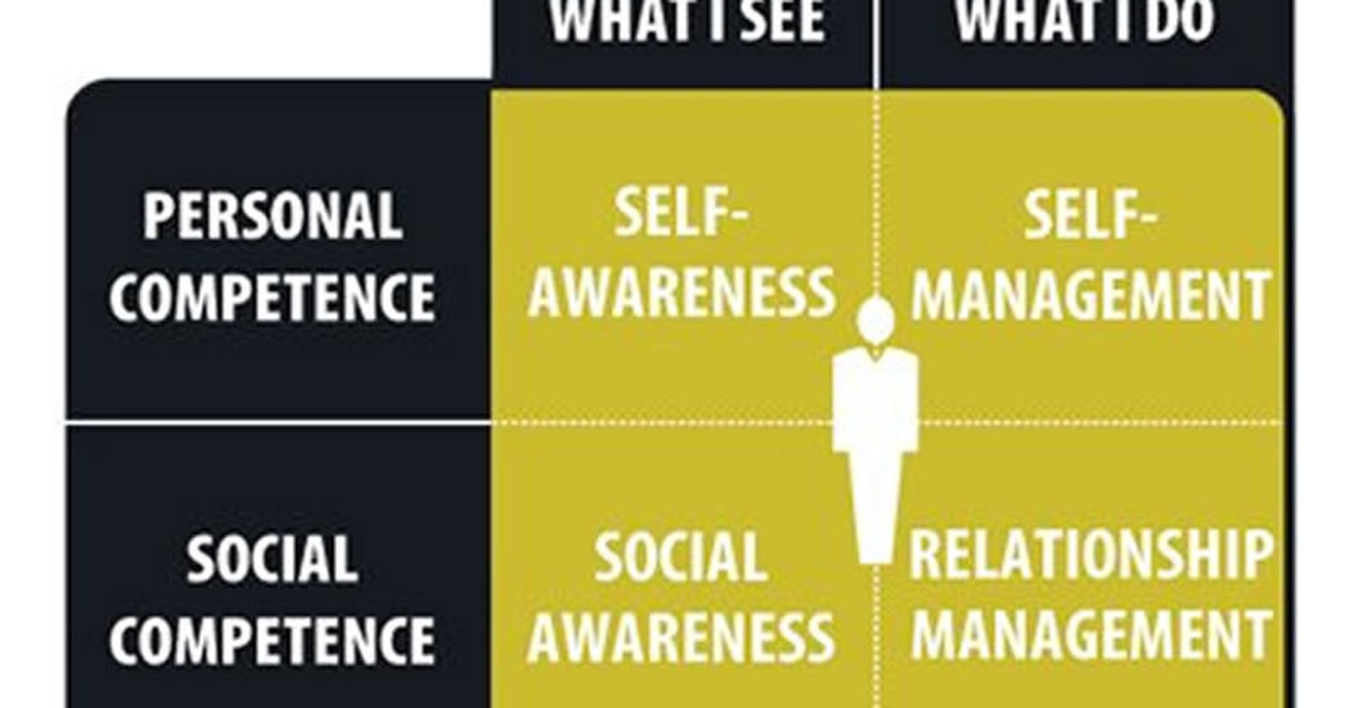 Why You Need More Emotional Intelligence