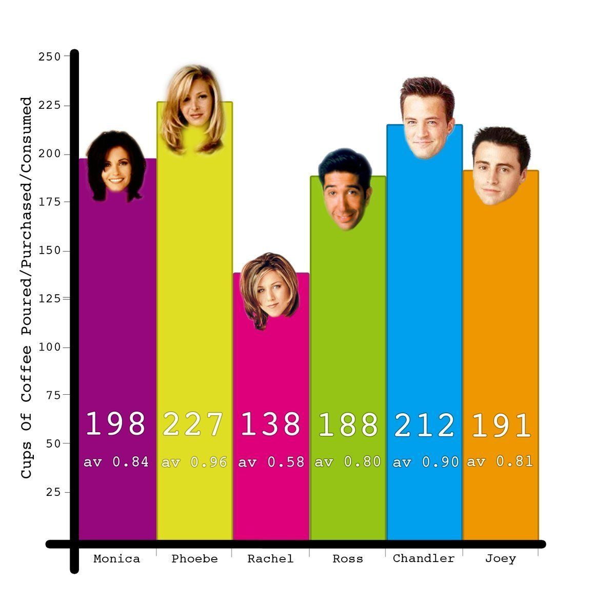 Here's How Much Coffee The 'Friends' Characters Consumed Over 10