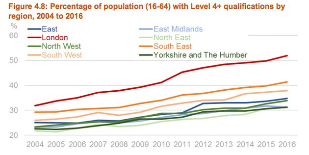 London pulled away from the rest of the UK in levels of education and employment since the recession...