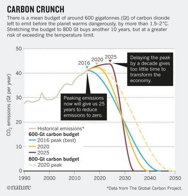 Los expertos tienen un plan para combatir el cambio climático aunque Trump no
