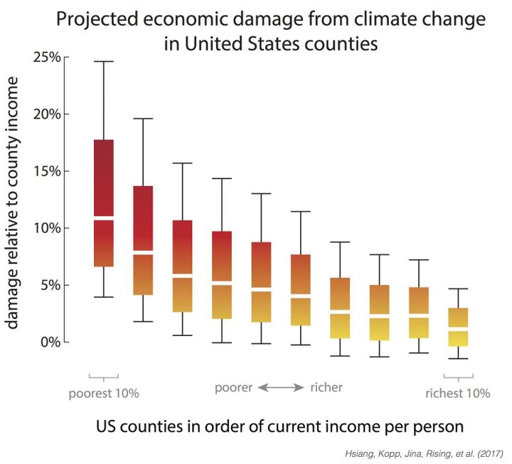The study found America's poorest counties will likely pay the most for climate change.