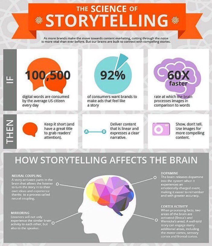 The science of storytelling and the power of images (60X faster brain processing than words)