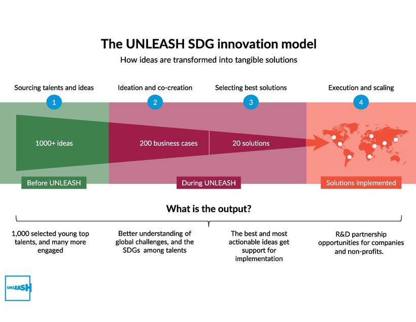 <strong>The UNLEASH SDG innovation model</strong>