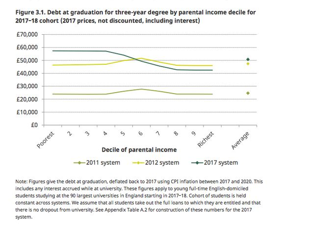 The current tuition fee systems means those from the poorest backgrounds leave university with the most