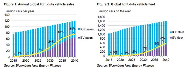 By 2040, electric vehicles (purple) will make up more than half of new cars sold, though internal combustion...