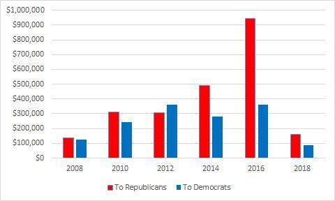 Partisan Donations by Revolving Door Lobbyists