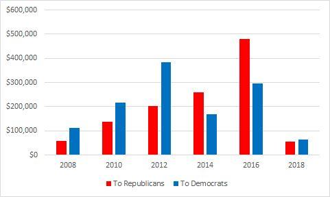 Partisan Donations by non-Revolving Door Lobbyists