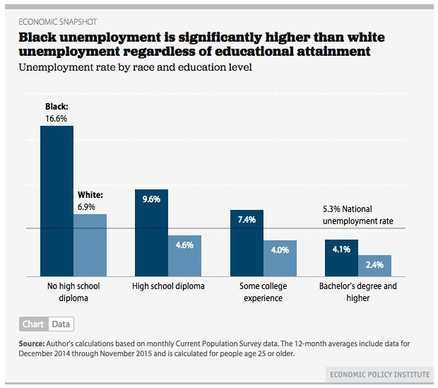 """<p>From <a href=""""http://www.epi.org/publication/black-unemployment-educational-attainment/?utm_content=bufferc072f&utm_medium=social&utm_source=twitter.com&utm_campaign=buffer"""" target=""""_blank"""" role=""""link"""" rel=""""nofollow"""" data-ylk=""""subsec:paragraph;itc:0;cpos:__RAPID_INDEX__;pos:__RAPID_SUBINDEX__;elm:context_link"""">Black unemployment is significantly higher than white unemployment regardless of educational attainment 