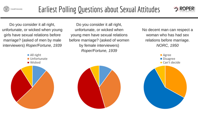 Premarital sex questions