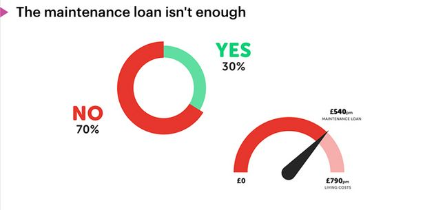 70% of students surveyed by Save The Student said their maintenance loan didn't cover their living