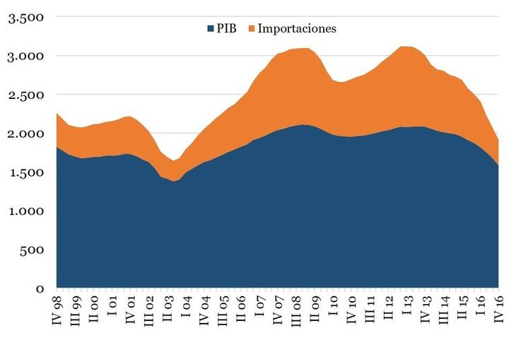 The orange line shows imports of goods and services; GDP is in blue.