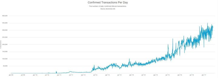"""<p> Bitcoin's increasing value is due to the fact that its popularity has rocketed in recent years. In 2009, there were fewer than 10,000 transactions in bitcoin. By January this year that number had trebled. Analysts put this down to the fact that investors think it will hold its value better than some other investments, as well as the fact that it has become <a href=""""http://www.cnbc.com/2017/05/18/bitcoin-jumps-to-fresh-record-near-1900-amid-increased-political-risk.html"""" target=""""_blank"""" role=""""link"""" rel=""""nofollow"""" data-ylk=""""subsec:paragraph;itc:0;cpos:__RAPID_INDEX__;pos:__RAPID_SUBINDEX__;elm:context_link"""">increasingly popular in Asia</a>. </p>"""