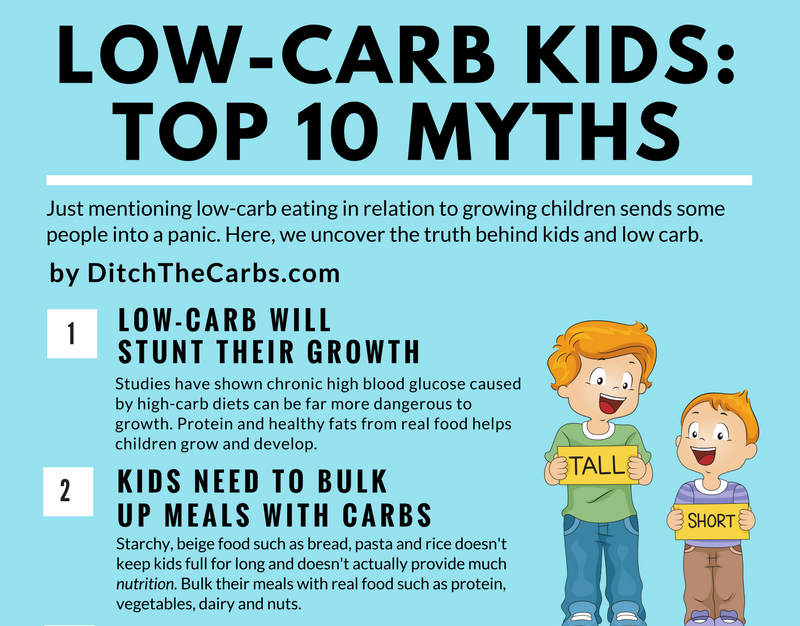 "<a rel=""nofollow"" href=""http://www.ditchthecarbs.com/2017/05/15/top-10-myths-about-low-carb-kids/"" target=""_blank"">Low-Carb K"