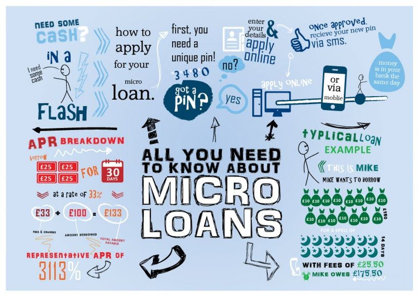 All you need to know about micro loans.