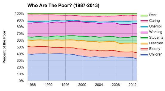 """<a rel=""""nofollow"""" href=""""http://www.demos.org/blog/5/1/15/poverty-capitalism-creates"""" target=""""_blank"""">The Poverty Capitalism C"""