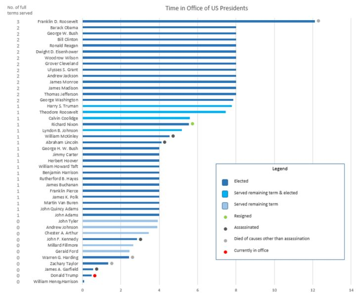 <em>Time spent in office by US Presidents as of July 14. </em>