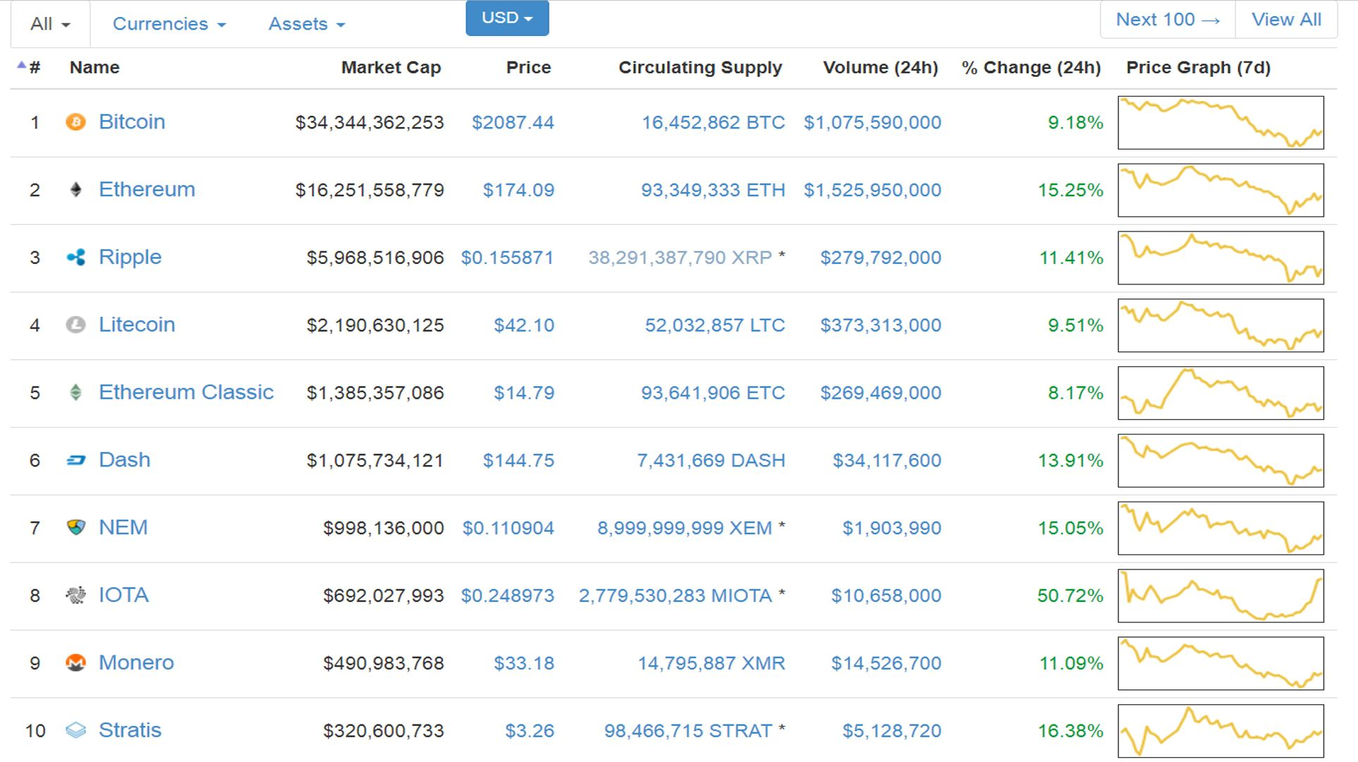 How To Create A New Cryptocurrency Coinmarketcap Currencies Ethereum ... 6e4f805ef53