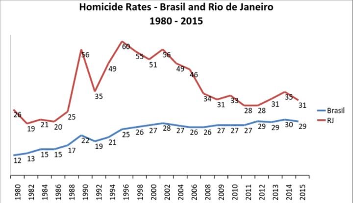 Rio's homicide rate dropped significantly with the UPPs but then began a slow but steady rise.