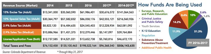 A yearly breakdown of Colorado's marijuana tax revenue, which recently exceeded half a billion dollars in total, and how it's spent.