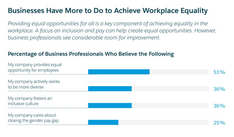 commitment to equality drives employee success huffpost