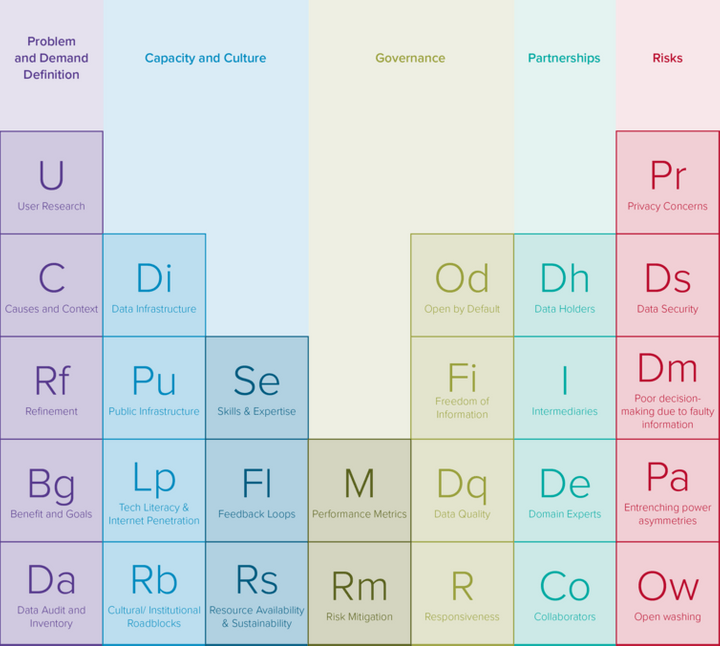Periodic Table of Open Data.