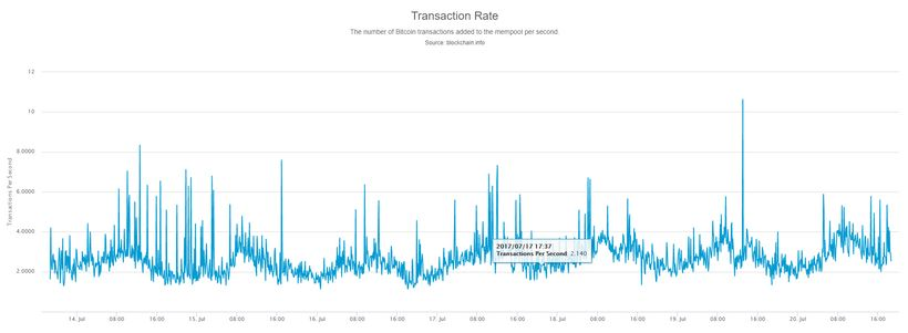 Bitcoin Can Perform 7 Transactions Per Second On It's Network