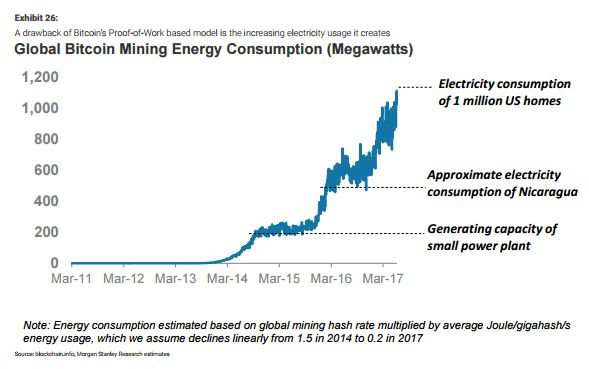 Bitcoin Mining Energy Consumption Has Skyrocketed Costs