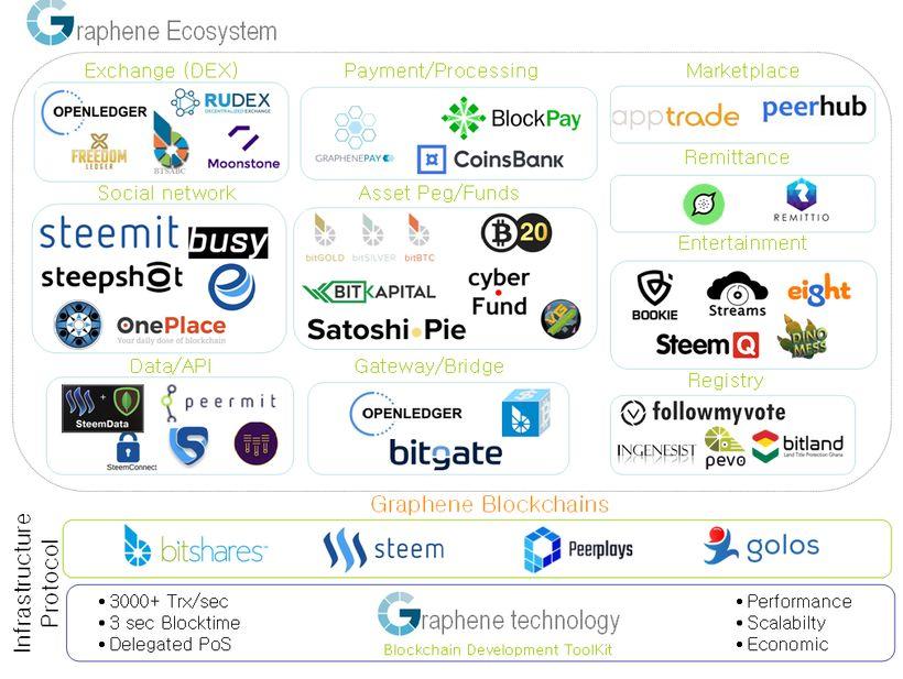 Bitshares Graphene Blockchain Ecosystem Of Businesses