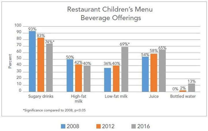 <p>Source: CSPI's Soda on the Menu report released July 24, 2017</p>