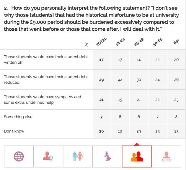 17% of young voters thought Jeremy Corbyn would abolish tuition fee