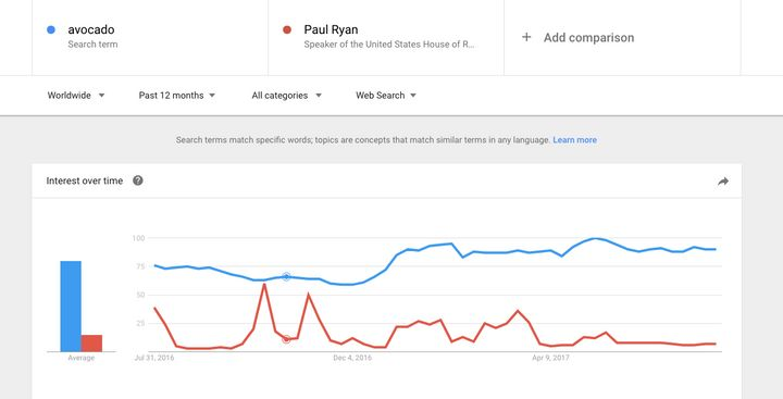 "A look at the graph created by Google Trends comparing the search term ""avocado"" with the search term ""Paul Ryan."" This graph pulls search data from around the world and over the course of a year. It shows an average of the whole year in the bar graph on  the left, and outlines changes in the search trends with the line graph."