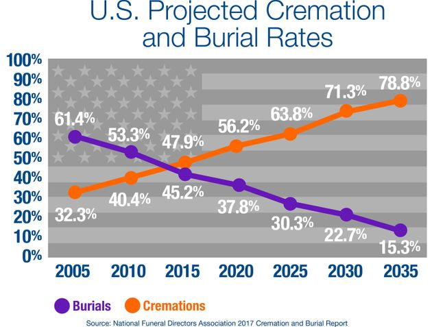 Americans Are Opting For Cremation Over Burial At The Highest Rate