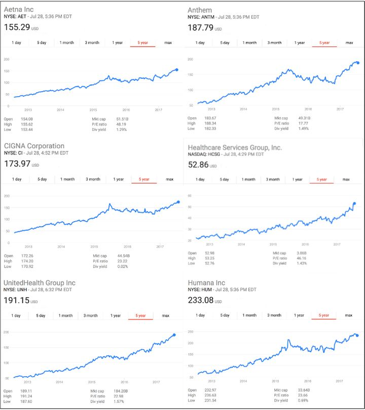 Five year snapshots of the stock prices of some of the top publicly-traded insurance companies that have profited hugely off