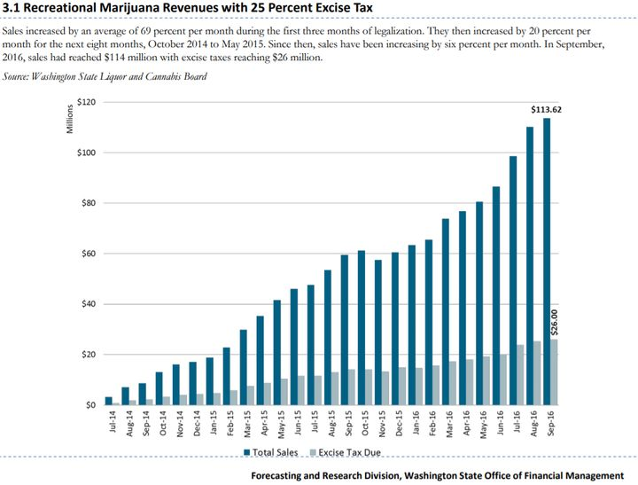 Before Washington changed the marijuana excise tax structure, the state was bringing in $26 million per month in tax revenue.
