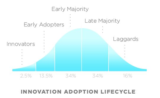 "A visual representation of the phases of innovation adoption (<a rel=""nofollow"" href=""https://en.wikipedia.org/wiki/Technolog"