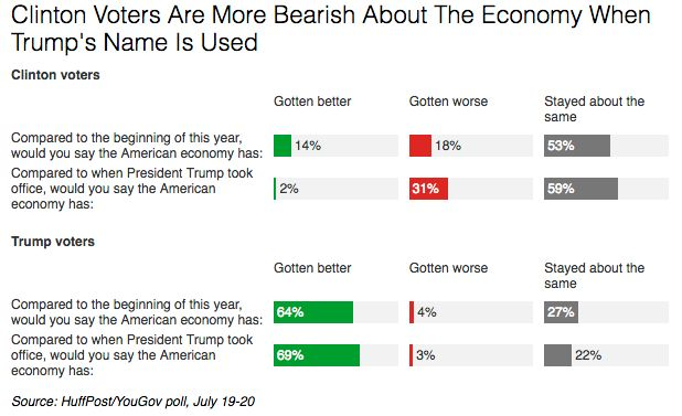 Respondents' views of the economy varied depending on the question they were asked.