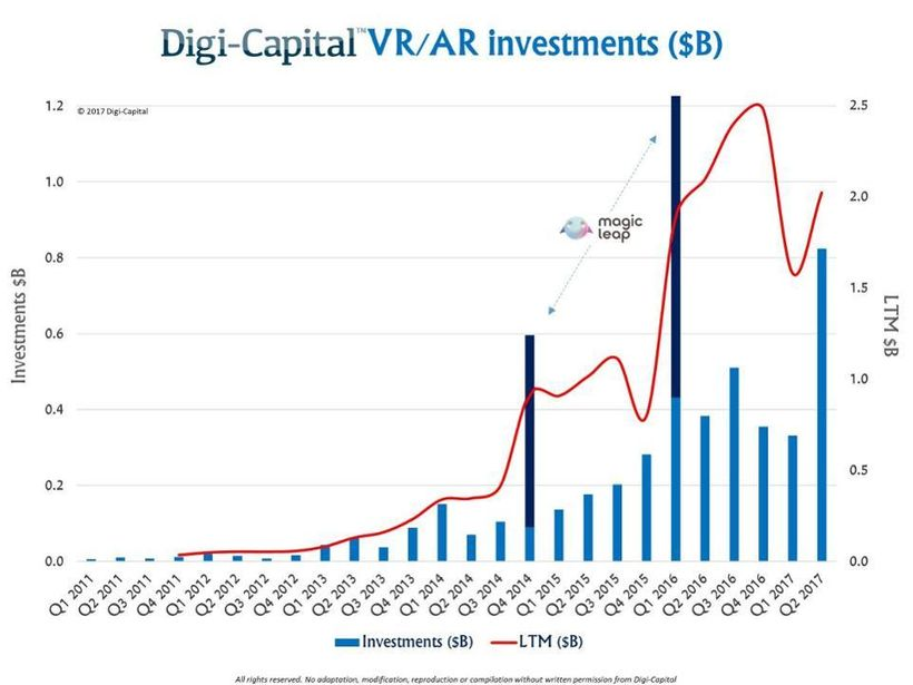 Digi-Capital's chart illustrates investment activity in Augmented Reality through Q2 2017.