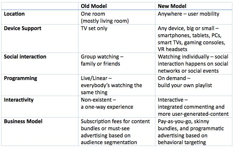 The Four Pillars of Next Generation TV | HuffPost