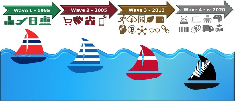 Riding the Wave - <em>As tech impacts more industries the 'waves' are speeding up.</em>