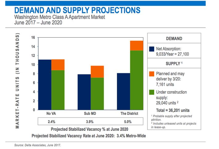<em>Comparing D.C.'s three substate areas shows the supply-demand imbalance is sharpest in the District</em>