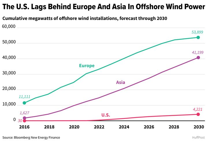 Offshore wind issoaring in Europe and East Asia, though it has been slow to take off inthe United States.