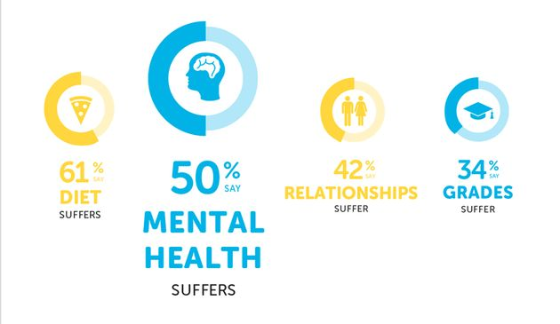 Half Of Students Experiencing Mental Health Issues Over Money Worries, New Research