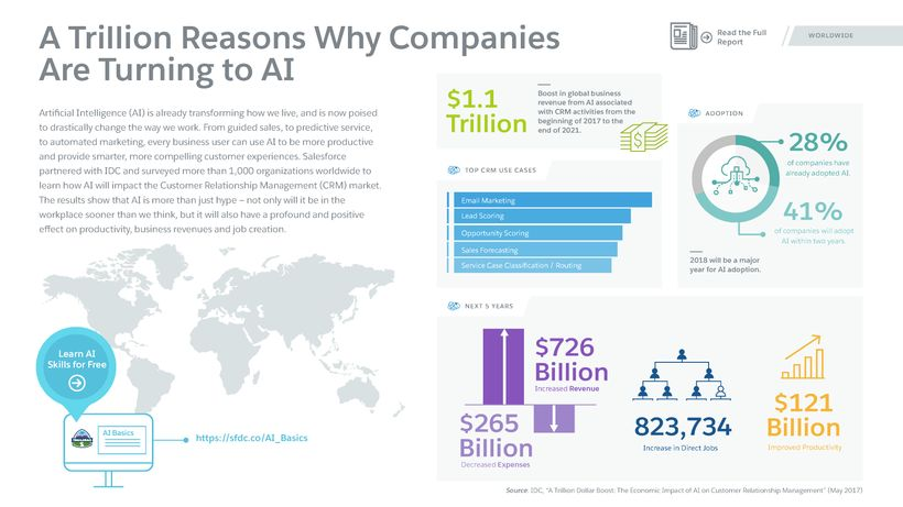 A Trillion Reasons Why Companies are Turning to AI