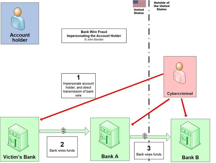 Bank Wire Fraud - Impersonating the Account Holder