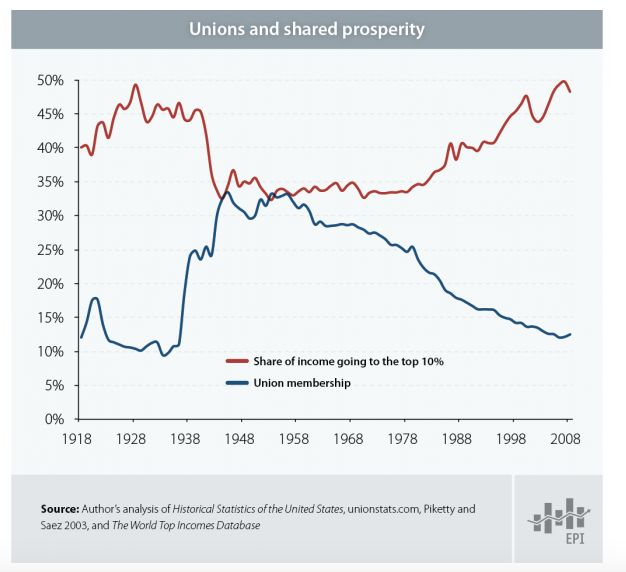 A rise in the income of the top 10 percent of earners mirrors the decline in labor union membership.