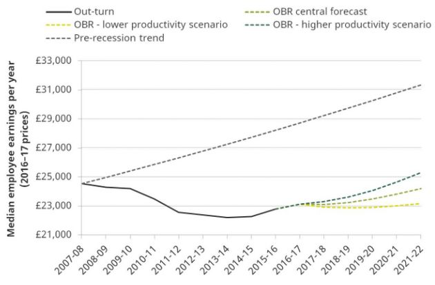 This IFS graph shows that,how much higher employees' average pay would be if the pre-recession...