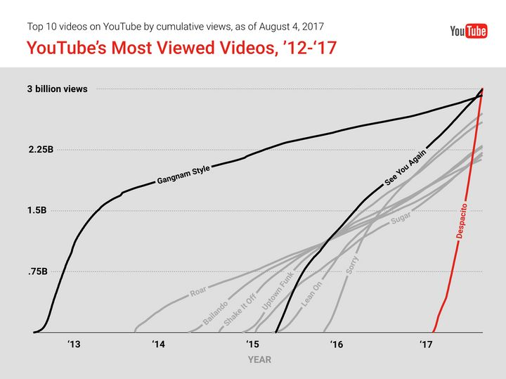 Youtube views graph