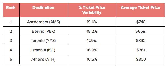 International destinations with the highest airfare price variability