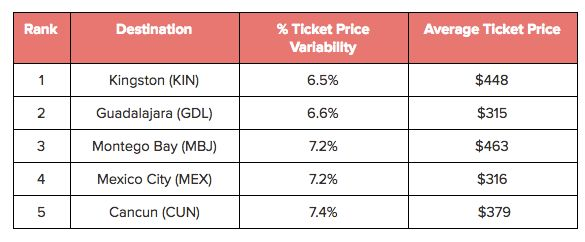 International destinations with the lowest airfare price variability